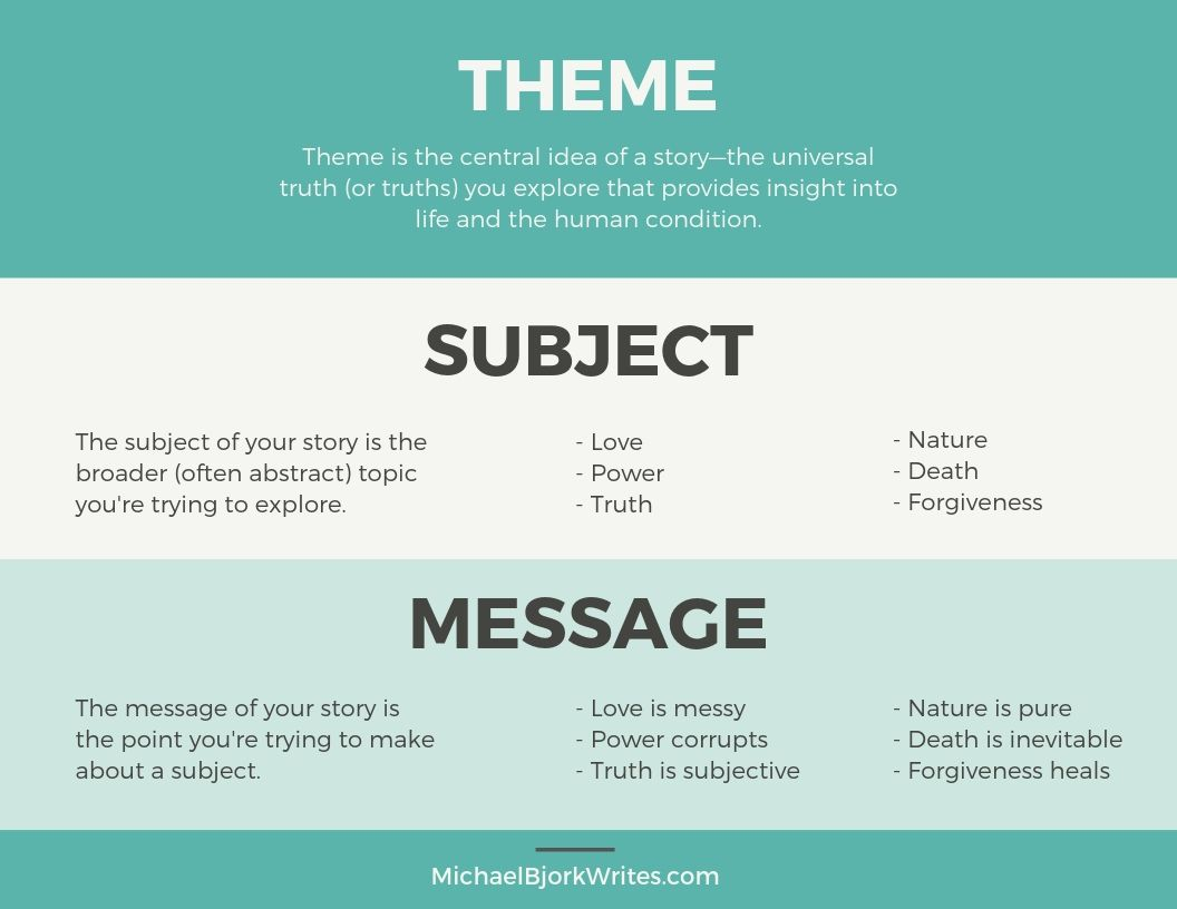 Definition of theme, subject, and message, with examples